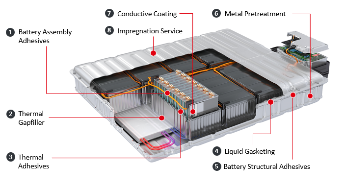Henkel provides a comprehensive technology portfolio and application know-how for efficient assembly, operational safety and lifetime protection of battery cells, modules and pack