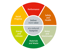 Six focal areas of Henkel's Sustainability Strategy