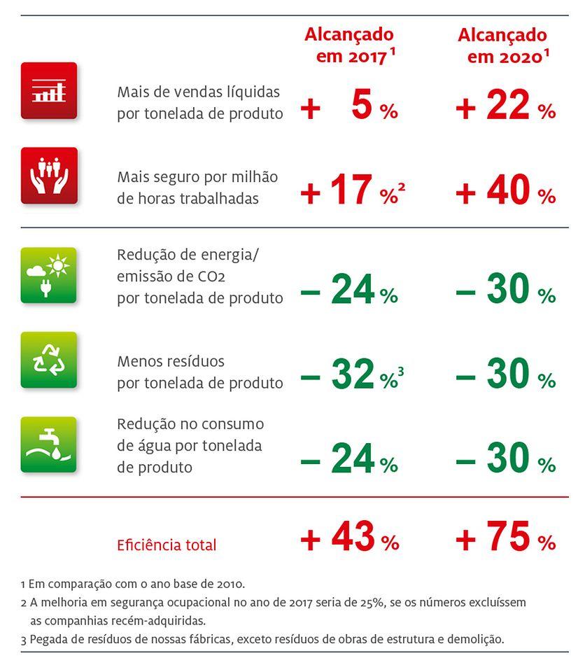 Metas de sustentabilidade até 2020 e progresso feito em 2016