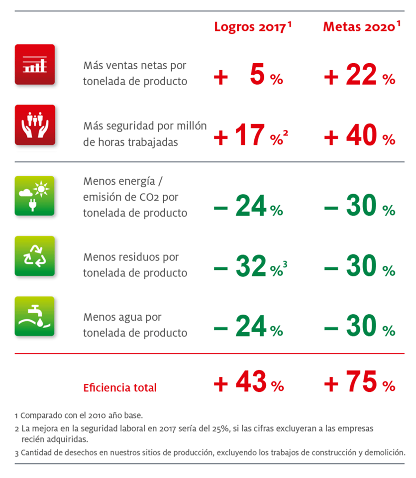 graphics-henkel-sustainability-targets-2020_co