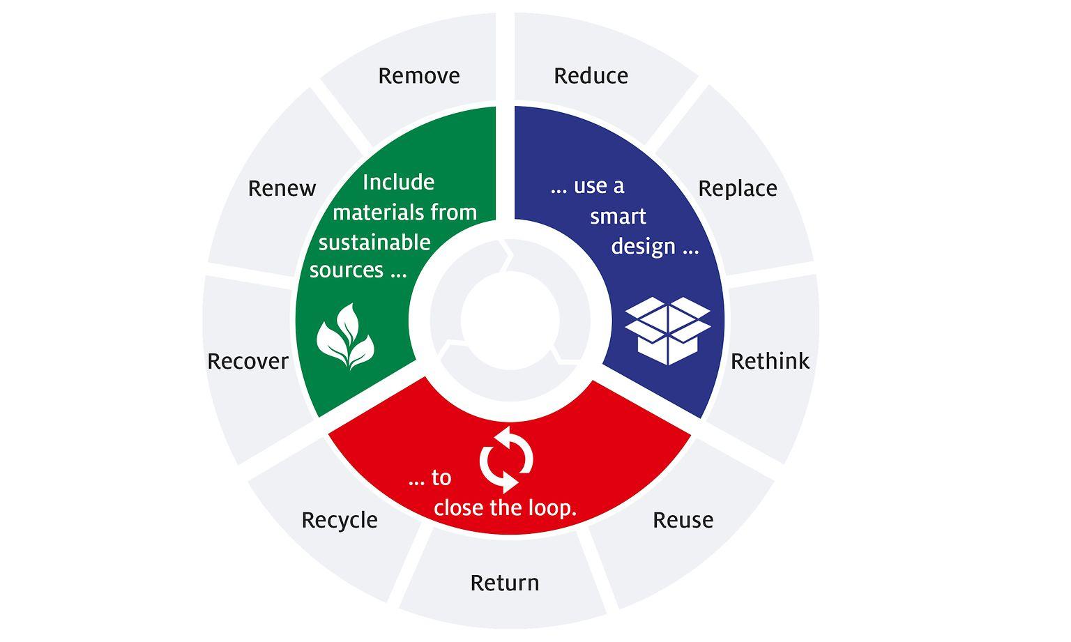 Henkel's new strategic framework for sustainable packaging