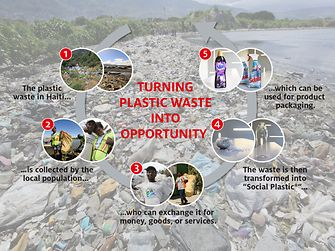 Together with Plastic Bank, Henkel is tackling the plastic waste problem while at the same time helping people in poverty.