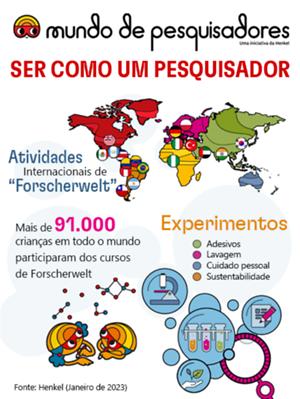 2019-06-desktop-forscherwelt-infographic-brasil
